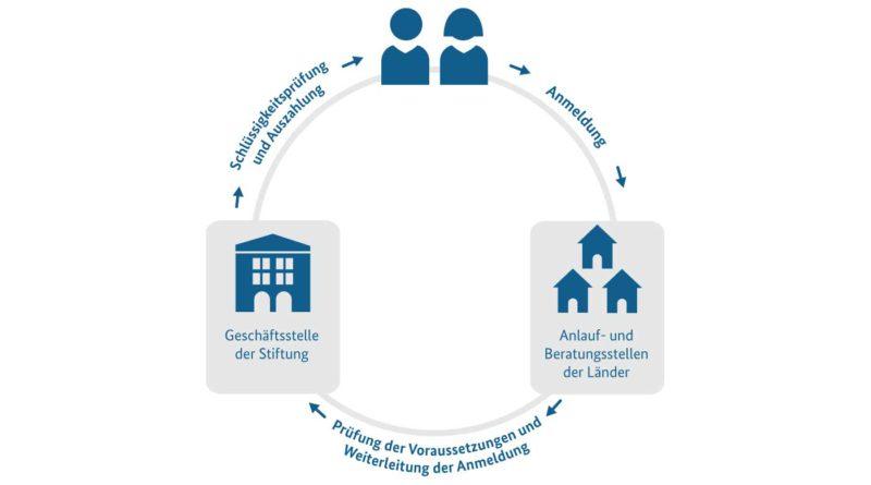 Potsdam: Anlauf- und Beratungsstelle der Stiftung Anerkennung und Hilfe eröffnet