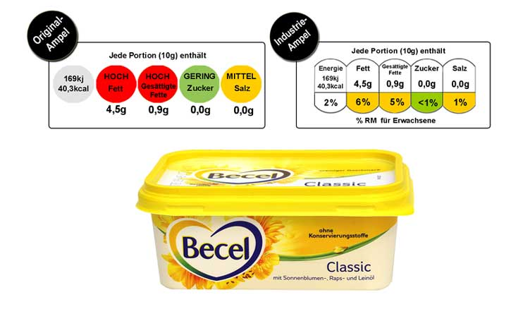 Ampel Becel (foodwatch)